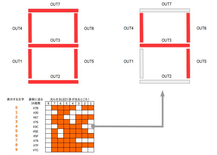 IchigoJamで7セグLEDを表示させるパターン